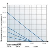 Компрессор  мембранный Hailea V 10